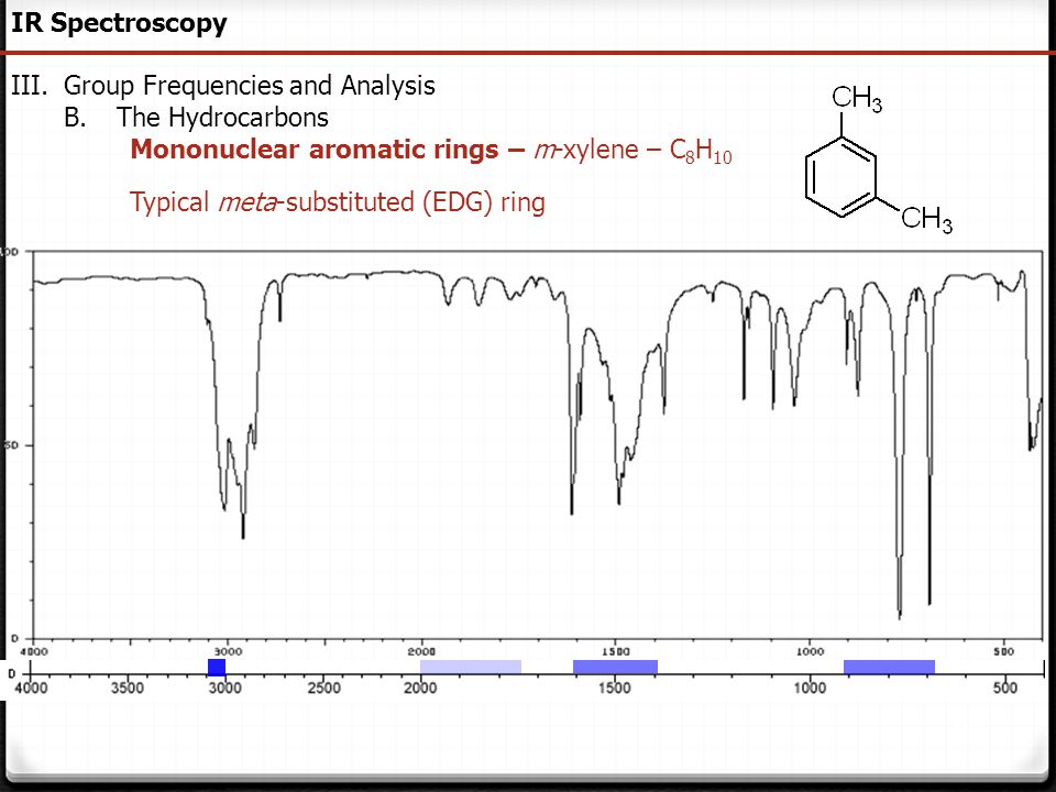 IR Spectroscopy Group Frequencies and Analysis. The Hydrocarbons. Mononuclear aromatic rings – m-xylene – C8H10.
