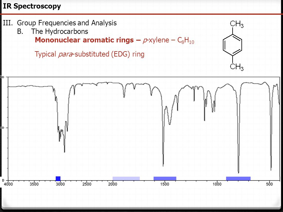IR Spectroscopy Group Frequencies and Analysis. The Hydrocarbons. Mononuclear aromatic rings – p-xylene – C8H10.