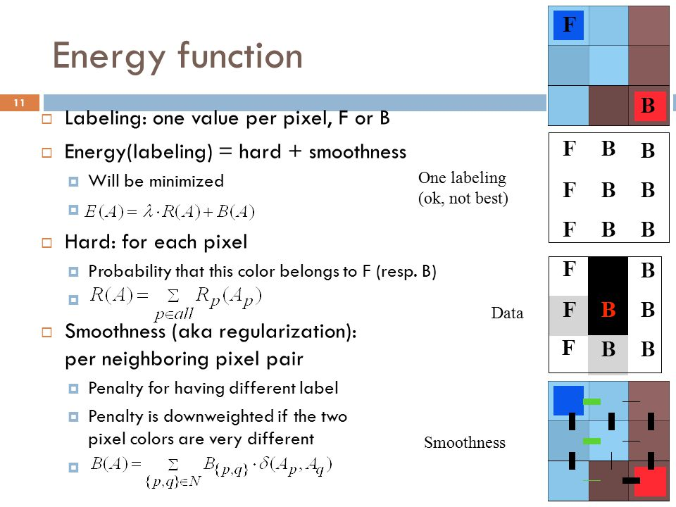 Energy function Labeling: one value per pixel, F or B