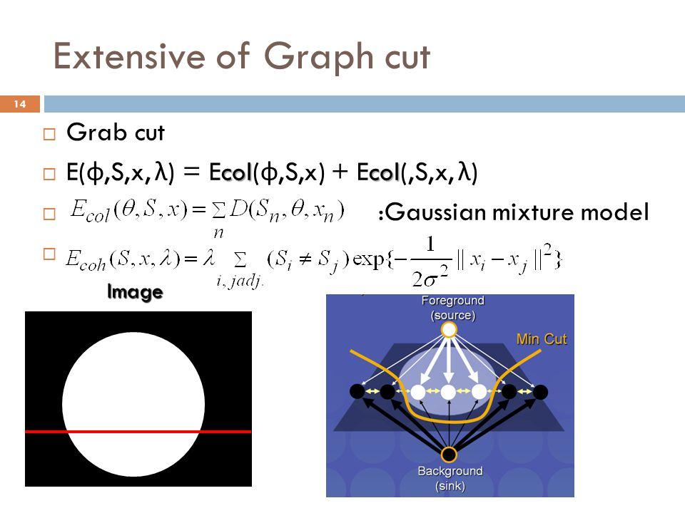 Extensive of Graph cut Grab cut