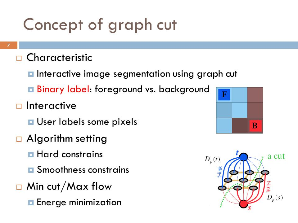 Concept of graph cut Characteristic Interactive Algorithm setting