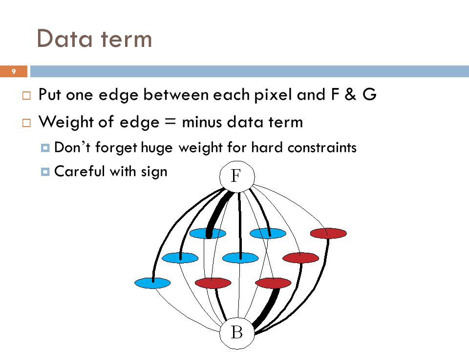 Data term Put one edge between each pixel and F & G