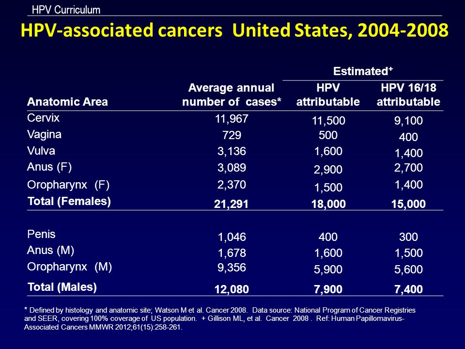 HPV-associated cancers United States, 2004-2008