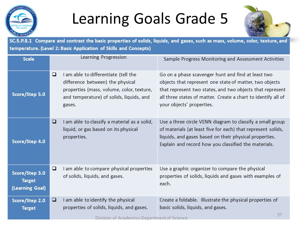 Learning Goals Grade 5