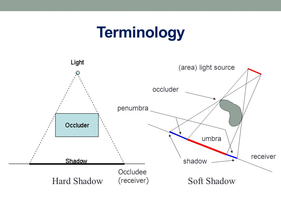 Terminology Hard Shadow Soft Shadow (area) light source occluder