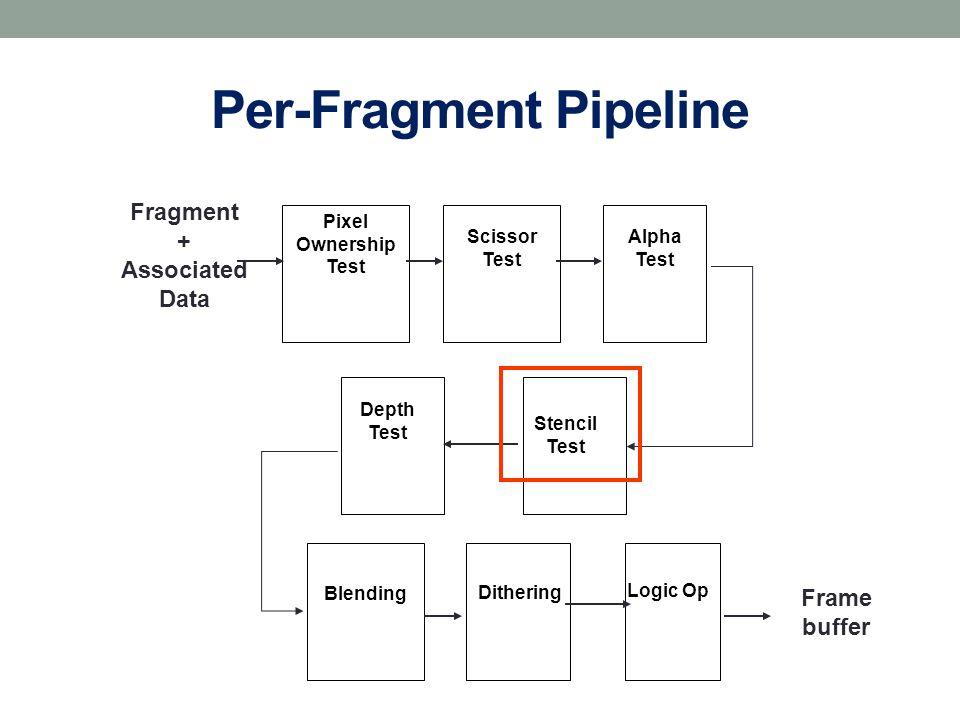 Per-Fragment Pipeline