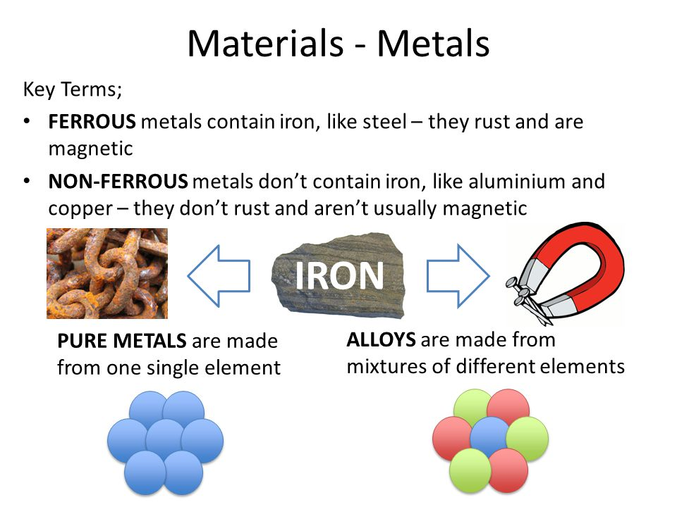 IRON Materials - Metals Key Terms;