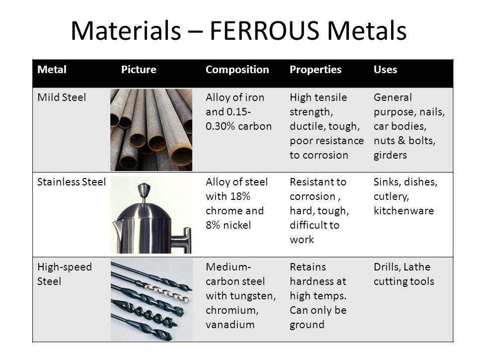Materials – FERROUS Metals