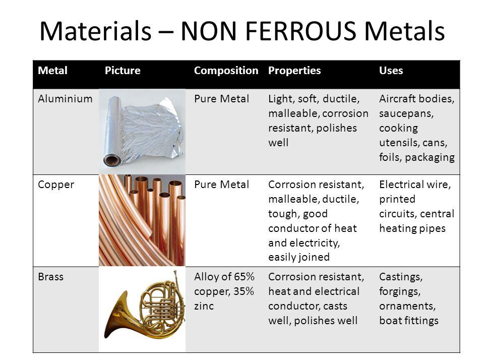 Materials – NON FERROUS Metals