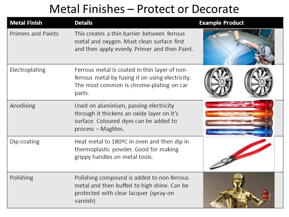 Metal Finishes – Protect or Decorate