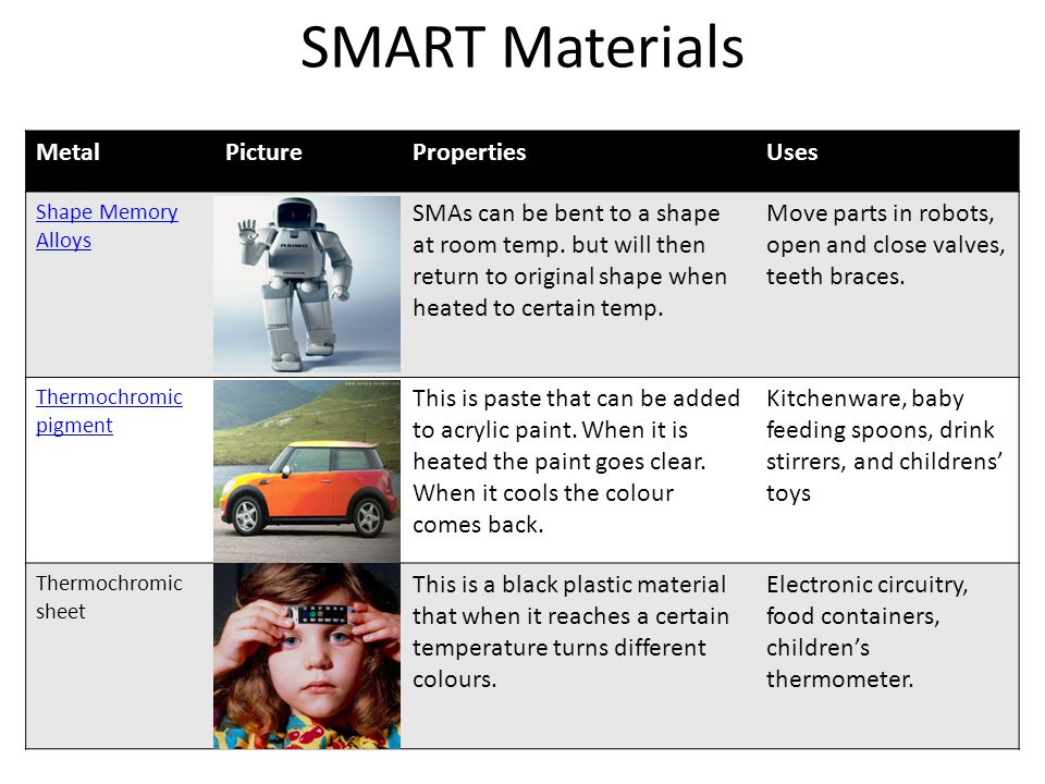 SMART Materials Metal Picture Properties Uses