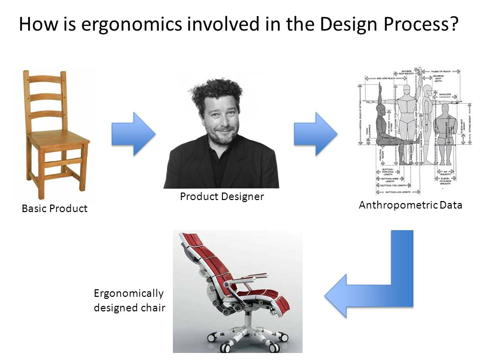 How is ergonomics involved in the Design Process