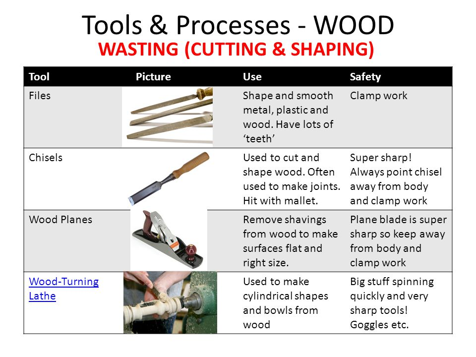 Tools & Processes - WOOD