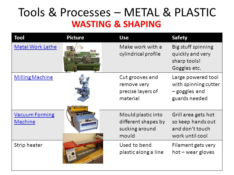 Tools & Processes – METAL & PLASTIC