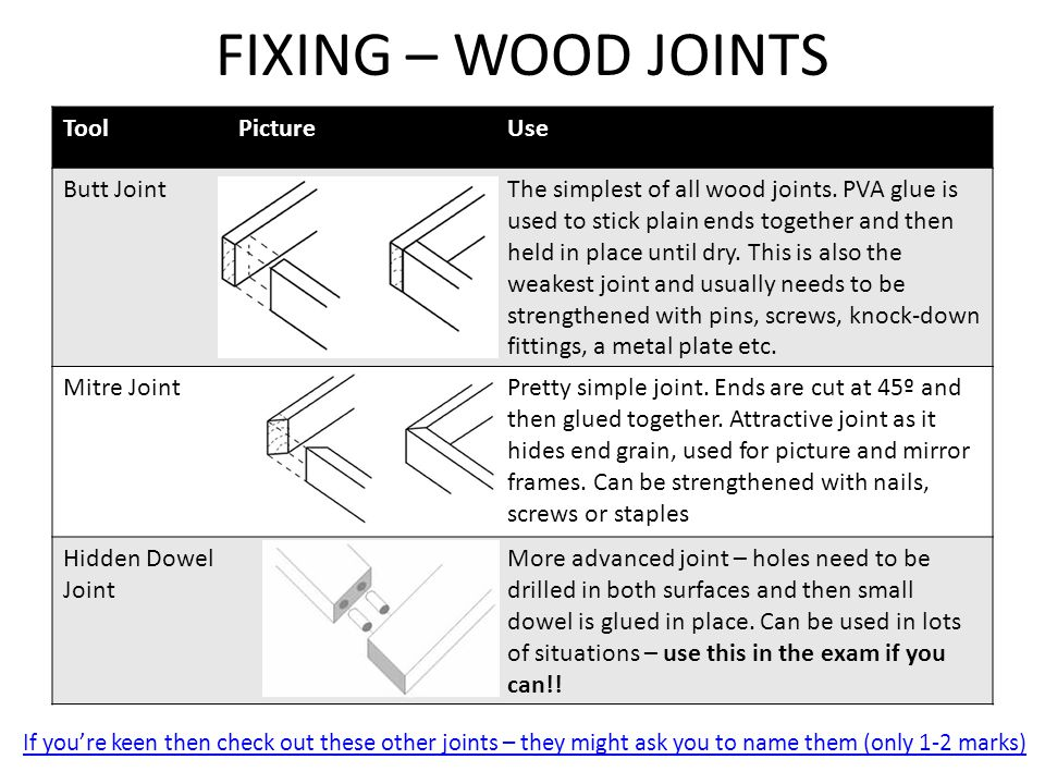 FIXING – WOOD JOINTS Tool Picture Use Butt Joint