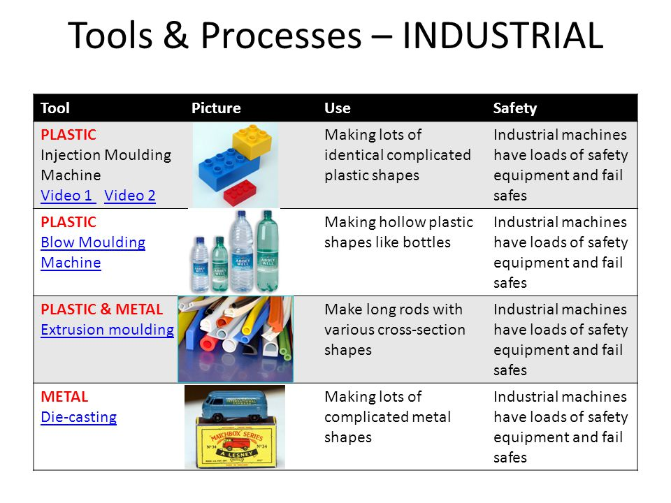 Tools & Processes – INDUSTRIAL