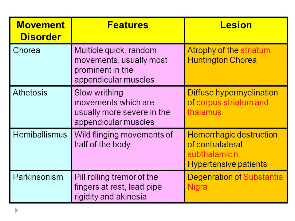 Movement Disorder Features Lesion