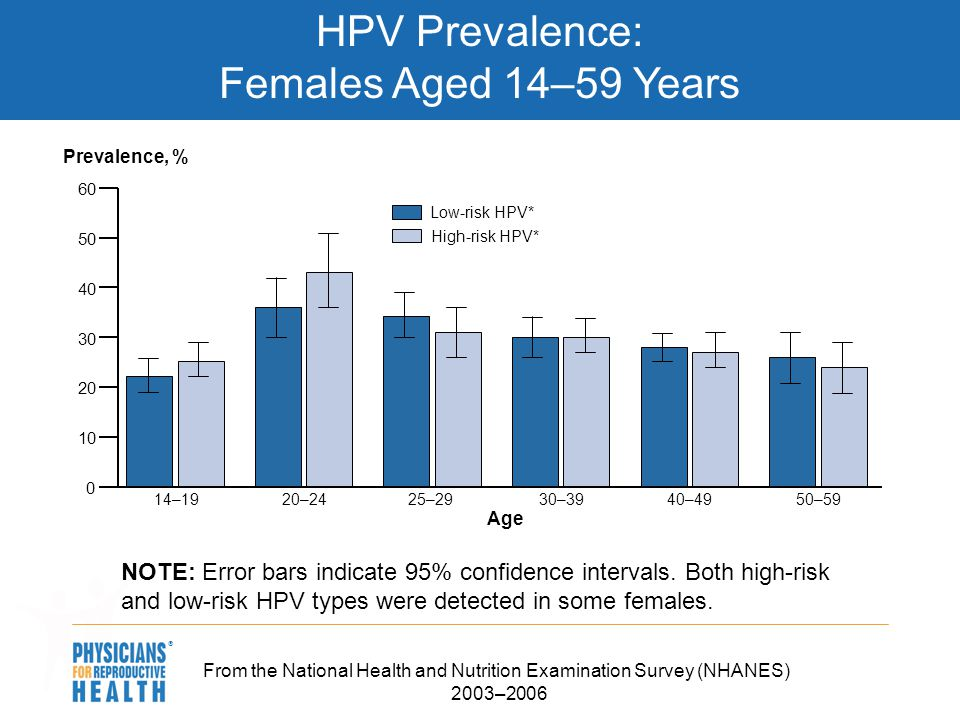 HPV Prevalence: Females Aged 14–59 Years