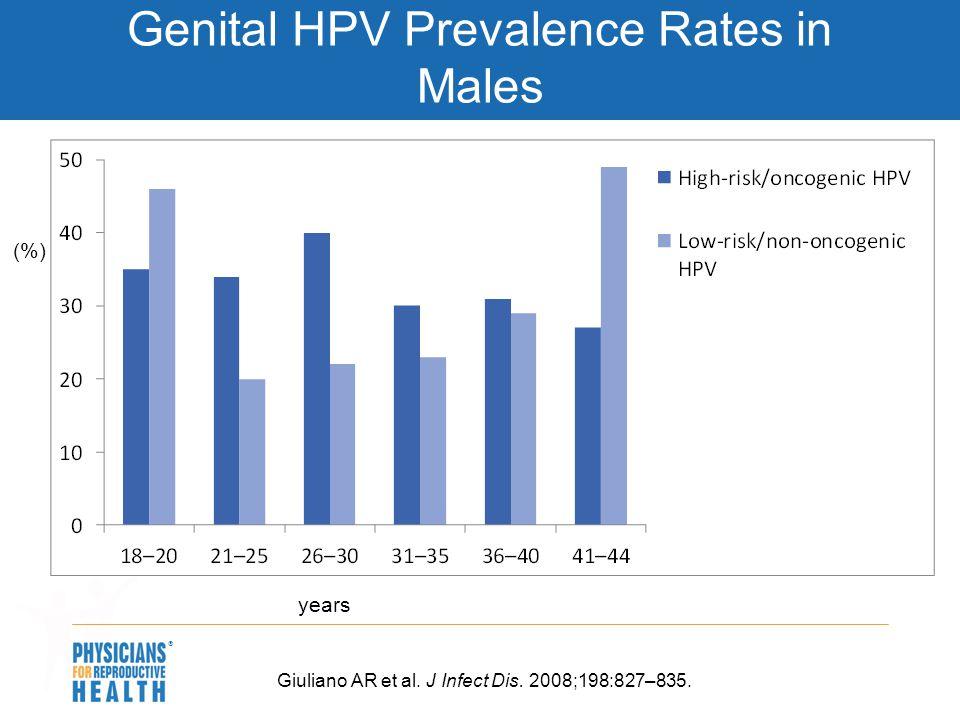 Genital HPV Prevalence Rates in Males