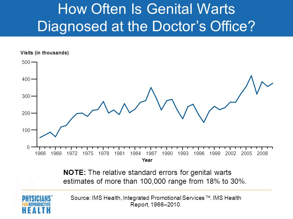 How Often Is Genital Warts Diagnosed at the Doctor's Office