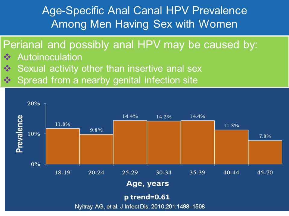 Age-Specific Anal Canal HPV Prevalence Among Men Having Sex with Women