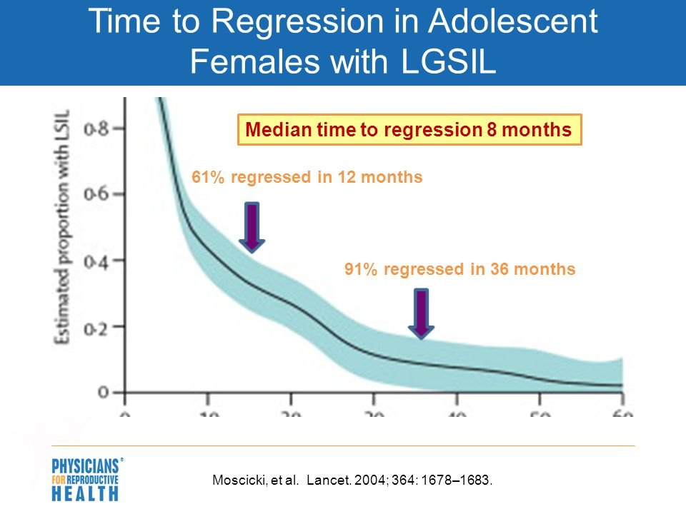 Time to Regression in Adolescent Females with LGSIL