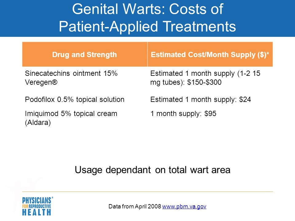 Genital Warts: Costs of Patient-Applied Treatments
