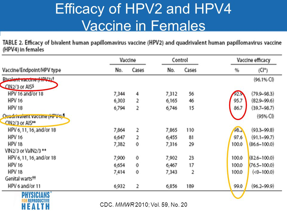 Efficacy of HPV2 and HPV4 Vaccine in Females