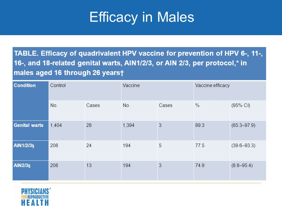 Efficacy in Males