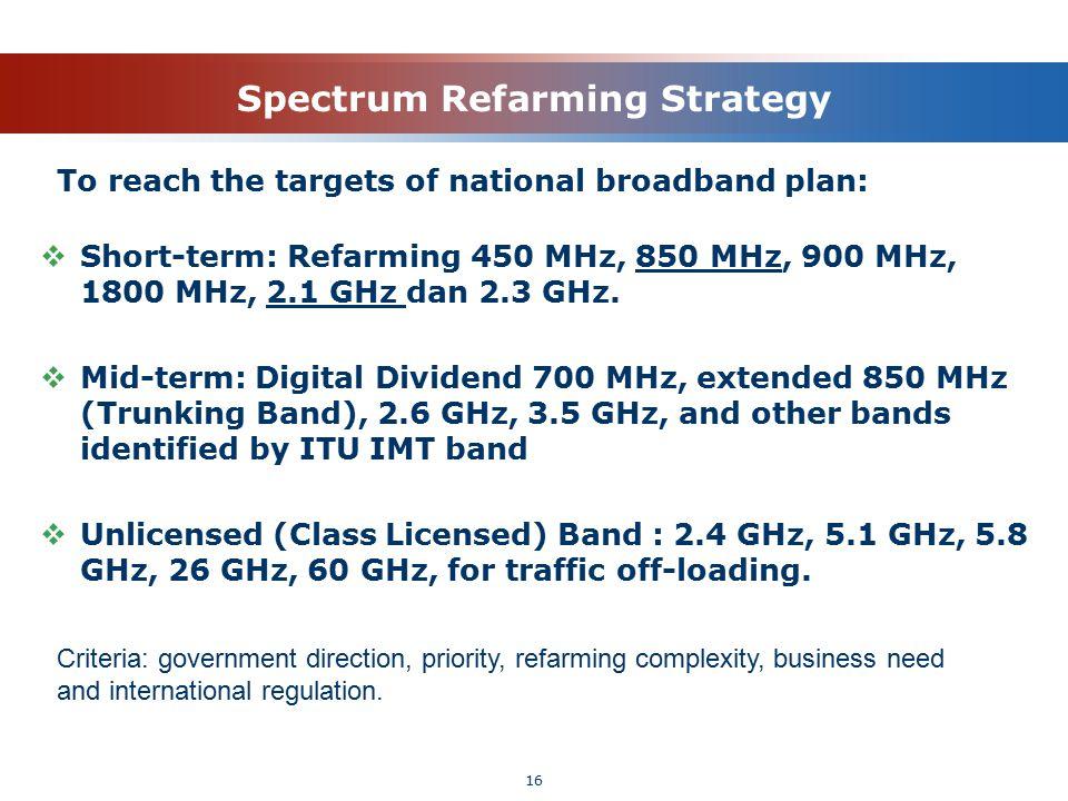 Spectrum Refarming Strategy