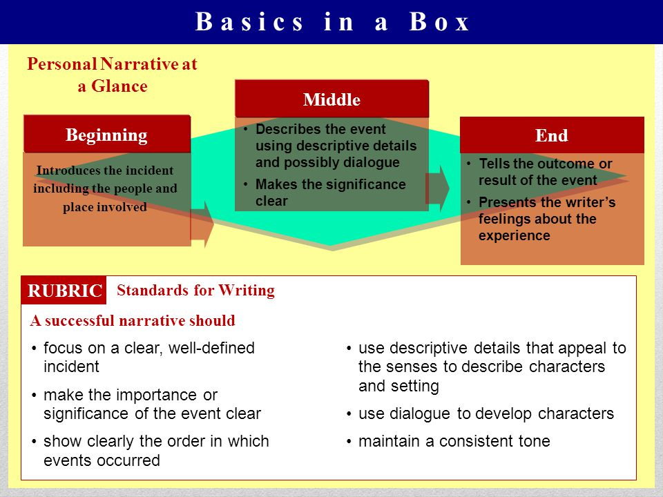 B a s i c s i n a B o x Personal Narrative at a Glance Middle