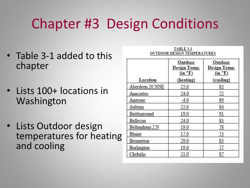 Chapter #3 Design Conditions