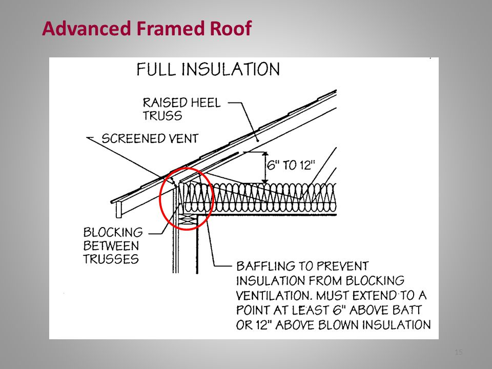 Advanced Framed Roof