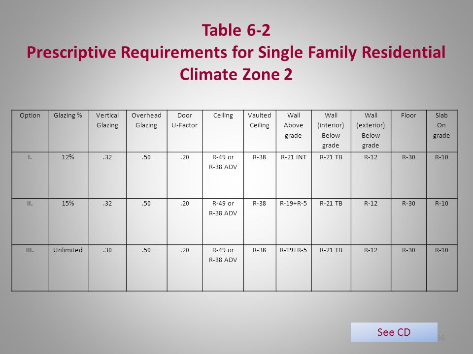 Prescriptive Requirements for Single Family Residential