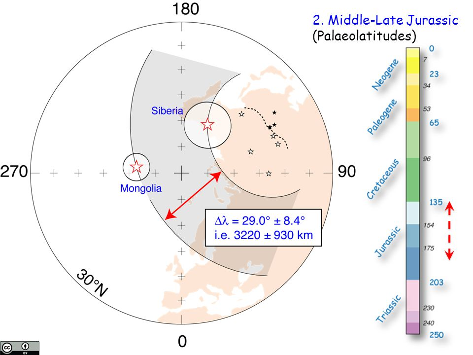 2. Middle-Late Jurassic (Palaeolatitudes)