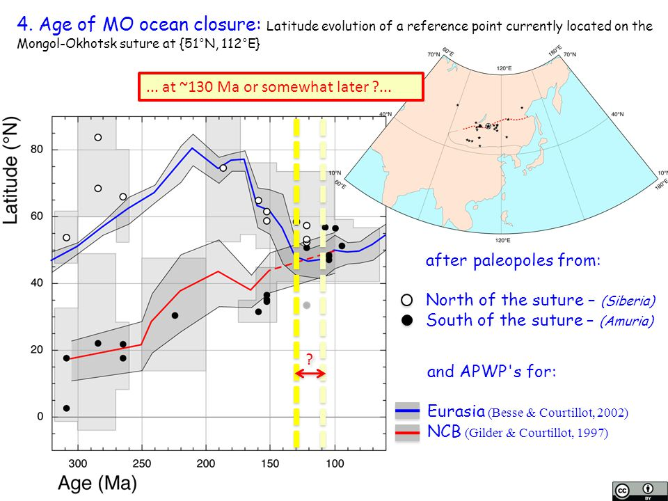 4. Age of MO ocean closure: Latitude evolution of a reference point currently located on the Mongol-Okhotsk suture at {51°N, 112°E}