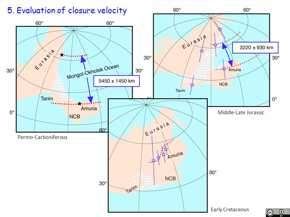 5. Evaluation of closure velocity