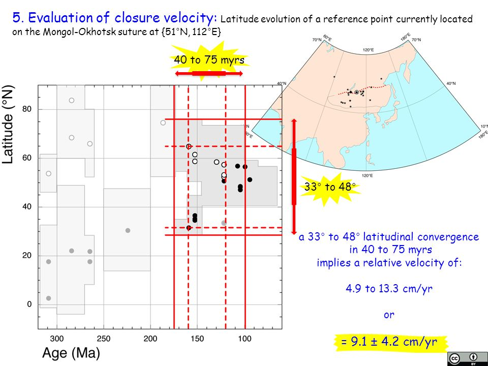 5. Evaluation of closure velocity: Latitude evolution of a reference point currently located on the Mongol-Okhotsk suture at {51°N, 112°E}