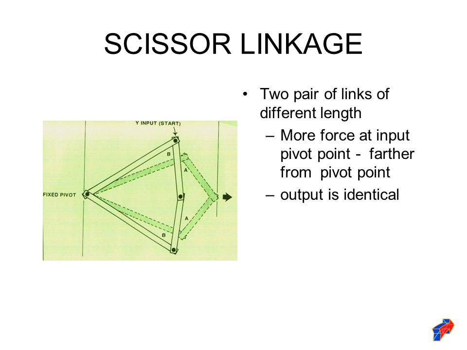 SCISSOR LINKAGE Two pair of links of different length