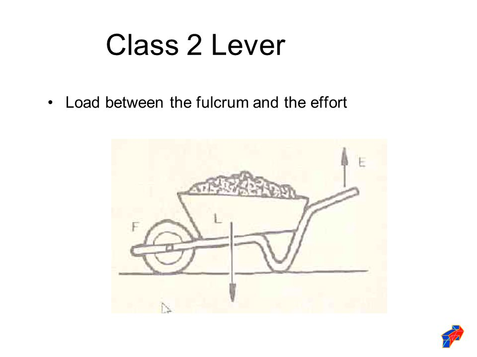 Class 2 Lever Load between the fulcrum and the effort