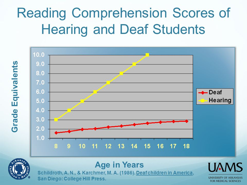 Reading Comprehension Scores of Hearing and Deaf Students