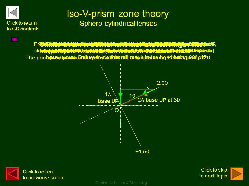 . Iso-V-prism zone theory Sphero-cylindrical lenses