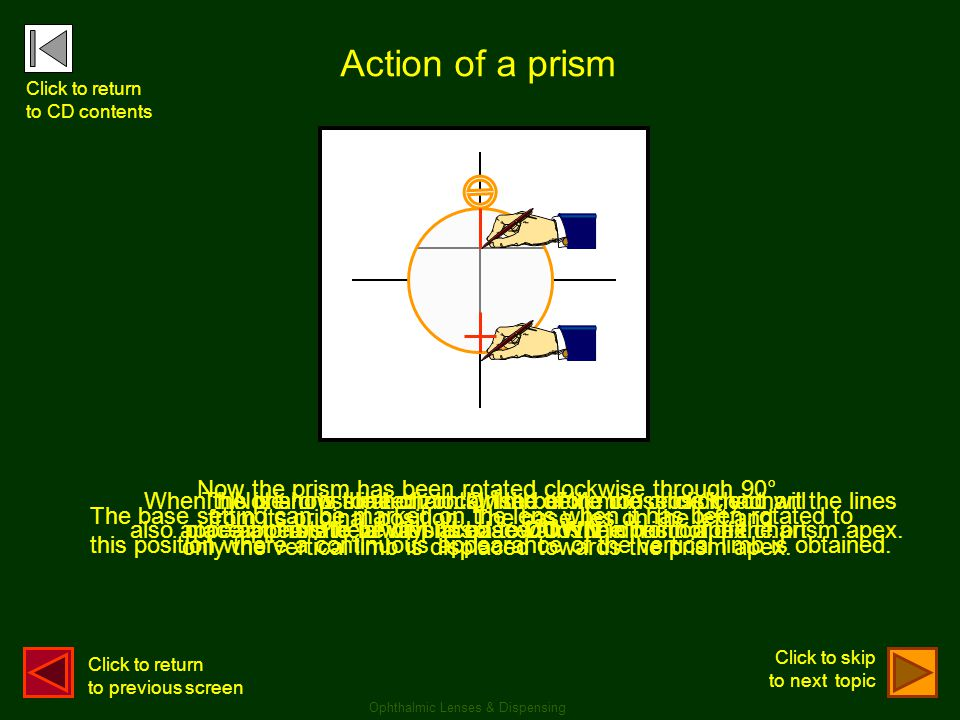 Action of a prism Now the prism has been rotated clockwise through 90°