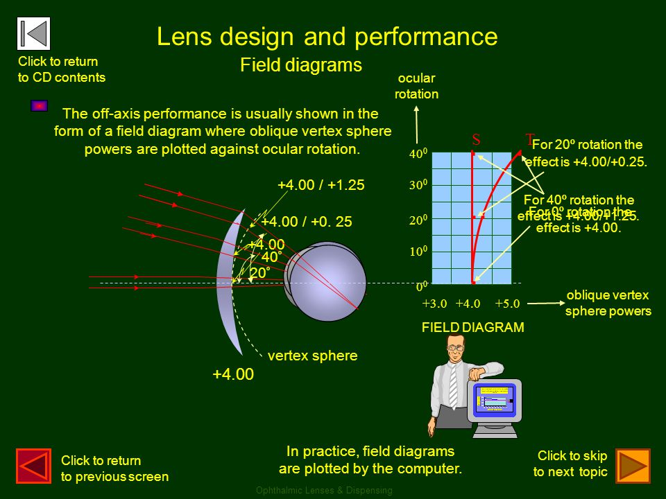 . . .. . Lens design and performance Field diagrams S T +4.00