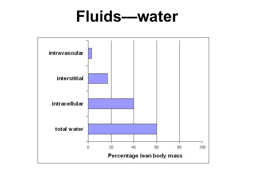 Fluids—water This unit addresses factors affecting the distribution between intravascular and interstitial spaces.