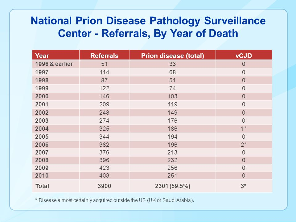 National Prion Disease Pathology Surveillance Center - Referrals, By Year of Death