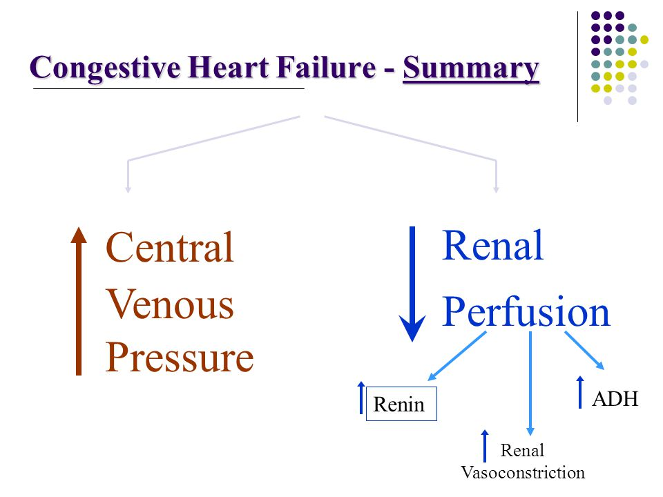 Congestive Heart Failure - Summary