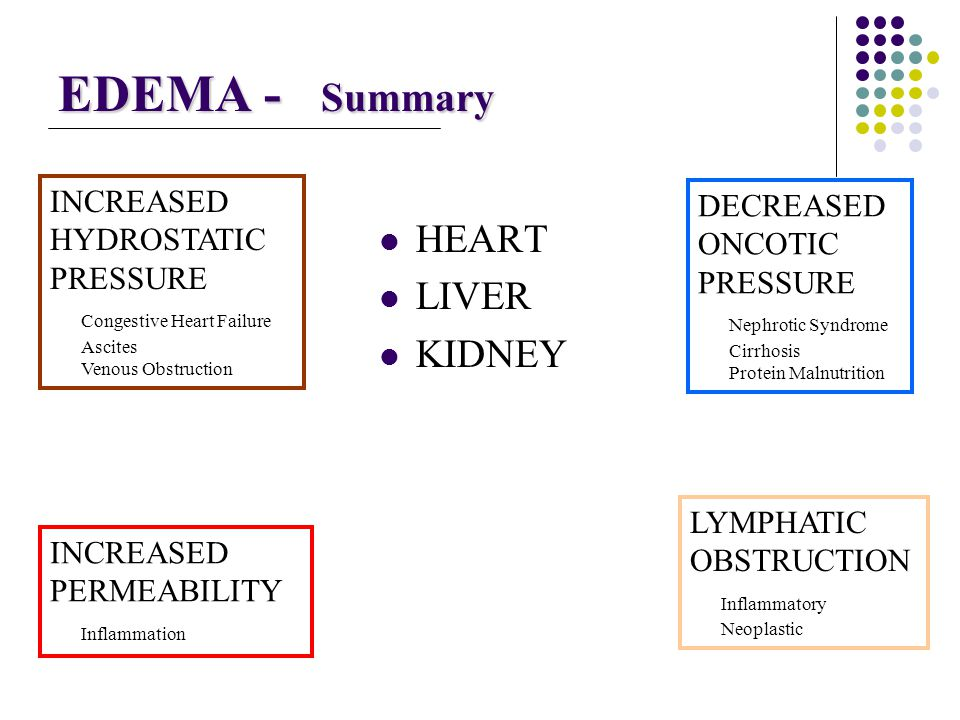 EDEMA - Summary HEART LIVER KIDNEY INCREASED DECREASED HYDROSTATIC