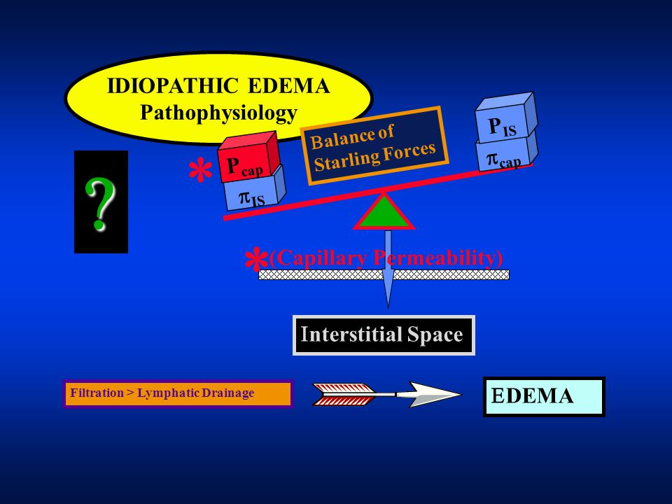    IDIOPATHIC EDEMA Pathophysiology PIS cap Pcap IS
