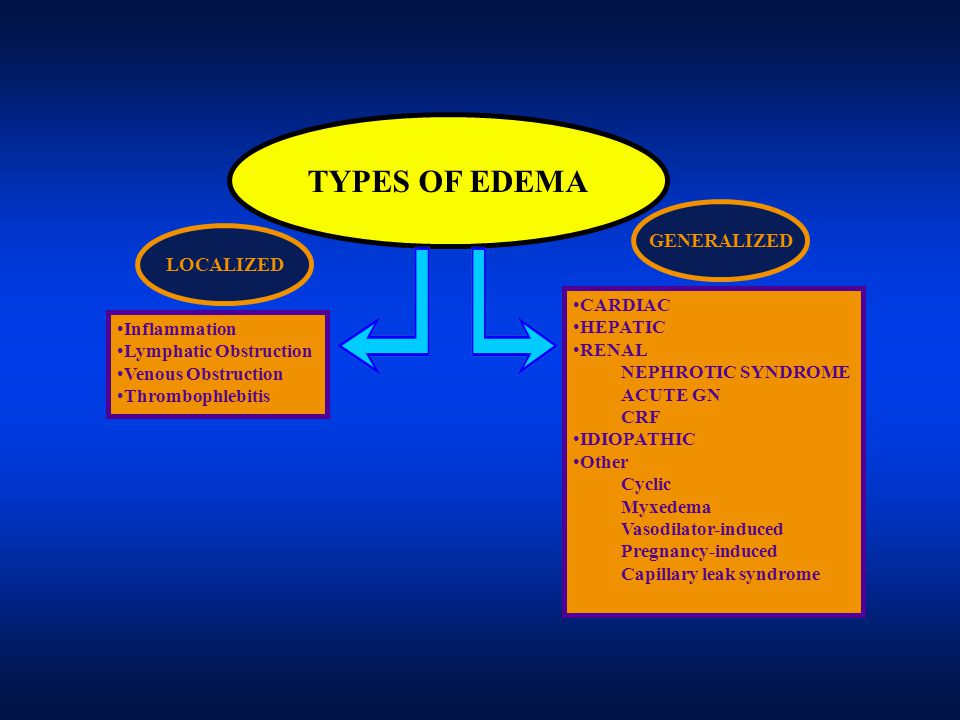 TYPES OF EDEMA GENERALIZED LOCALIZED CARDIAC HEPATIC Inflammation
